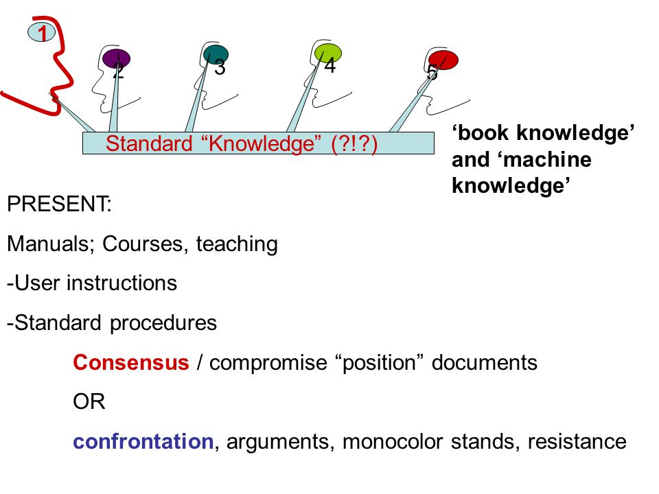 1 2 3 5 4 PRESENT: Manuals; Courses, teaching -User instructions -Standard procedures Consensus / compromise position documents OR confrontation, arguments, monocolor stands, resistance Standard Knowledge (?!?) 'book knowledge' and 'machine knowledge'