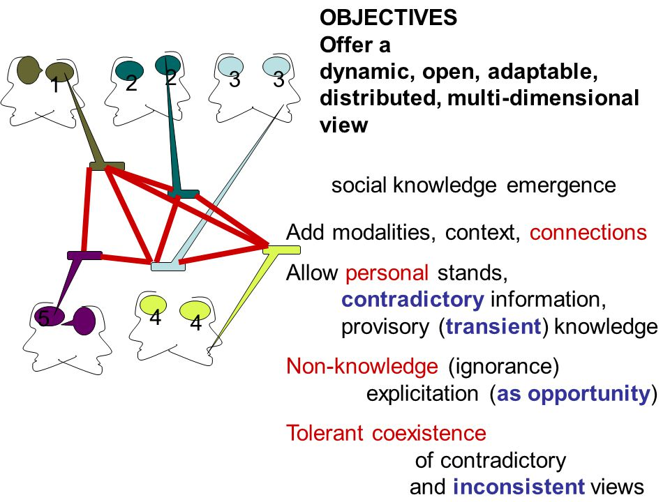 1 2 3 2 3 4 4 5 OBJECTIVES Offer a dynamic, open, adaptable, distributed, multi-dimensional view social knowledge emergence Add modalities, context, connections Allow personal stands, contradictory information, provisory (transient) knowledge Non-knowledge (ignorance) explicitation (as opportunity) Tolerant coexistence of contradictory and inconsistent views