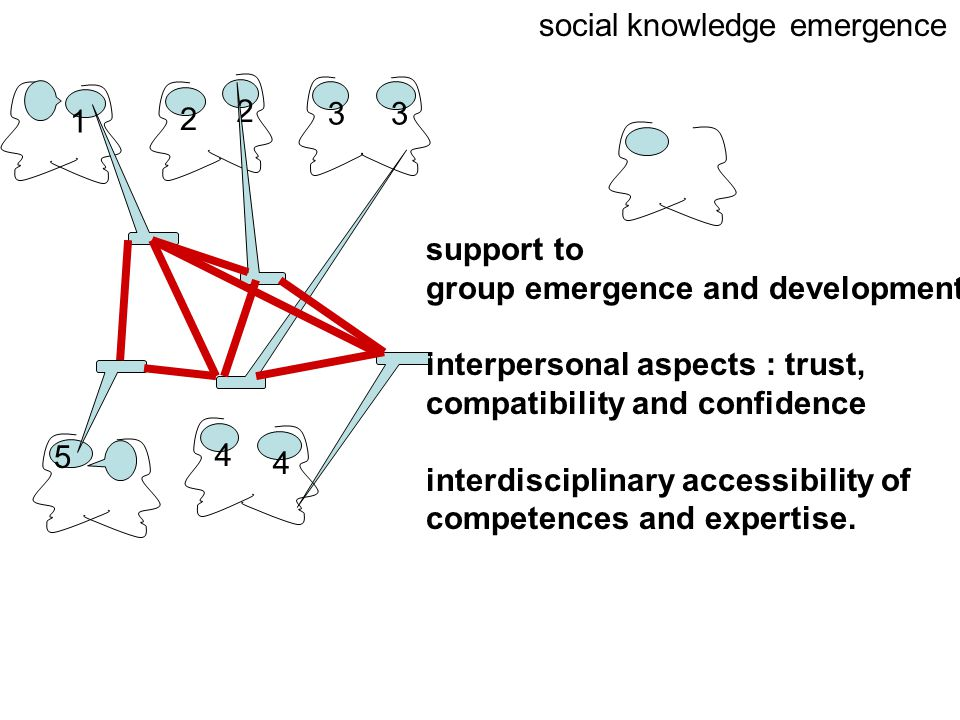 1 2 3 2 3 4 4 5 social knowledge emergence support to group emergence and development interpersonal aspects : trust, compatibility and confidence interdisciplinary accessibility of competences and expertise.