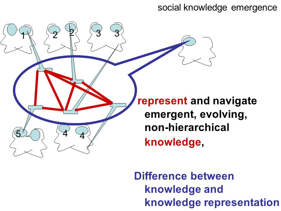 1 2 3 2 3 4 4 5 social knowledge emergence represent and navigate emergent, evolving, non-hierarchical knowledge, Difference between knowledge and knowledge representation