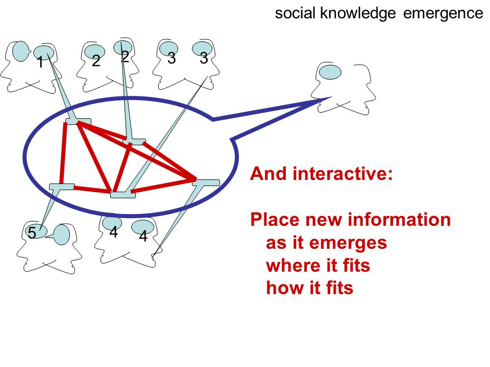 1 2 3 2 3 4 4 5 social knowledge emergence And interactive: Place new information as it emerges where it fits how it fits