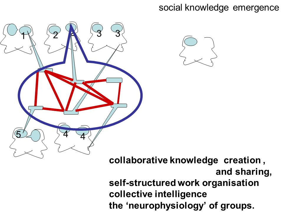 1 2 3 2 3 4 4 5 social knowledge emergence collaborative knowledge creation, and sharing, self-structured work organisation collective intelligence the 'neurophysiology' of groups.