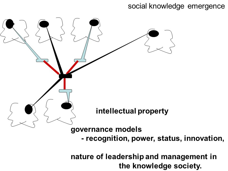 social knowledge emergence intellectual property governance models - recognition, power, status, innovation, nature of leadership and management in the knowledge society.