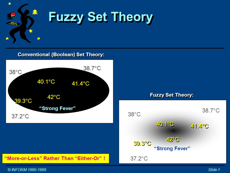Conventional (Boolean) Set Theory: Fuzzy Set Theory © INFORM 1990-1998Slide 1 Strong Fever 40.1°C 42°C 41.4°C 39.3°C 38.7°C 37.2°C 38°C Fuzzy Set Theory: 40.1°C 42°C 41.4°C 39.3°C 38.7°C 37.2°C 38°C More-or-Less Rather Than Either-Or .
