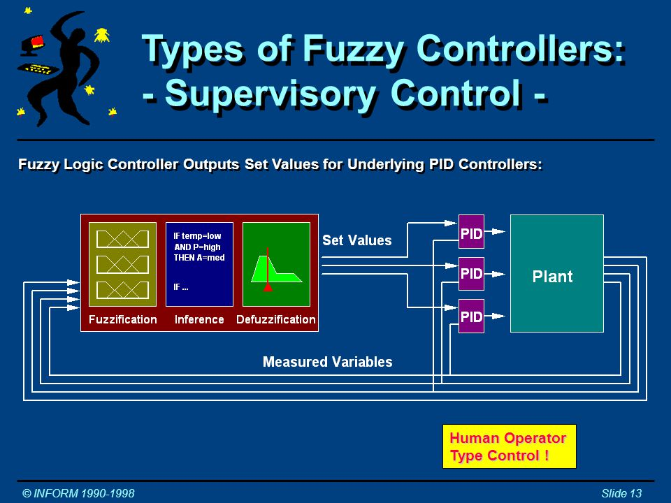 Types of Fuzzy Controllers: - Supervisory Control - Types of Fuzzy Controllers: - Supervisory Control - © INFORM 1990-1998Slide 13 Fuzzy Logic Controller Outputs Set Values for Underlying PID Controllers: Human Operator Type Control !