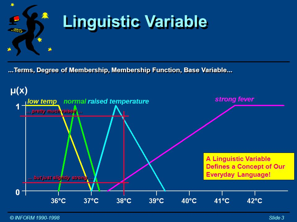 ...Terms, Degree of Membership, Membership Function, Base Variable...