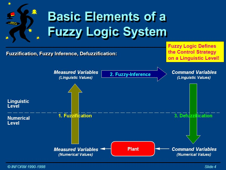 Fuzzification, Fuzzy Inference, Defuzzification: Basic Elements of a Fuzzy Logic System © INFORM 1990-1998Slide 4 Fuzzy Logic Defines the Control Strategy on a Linguistic Level!