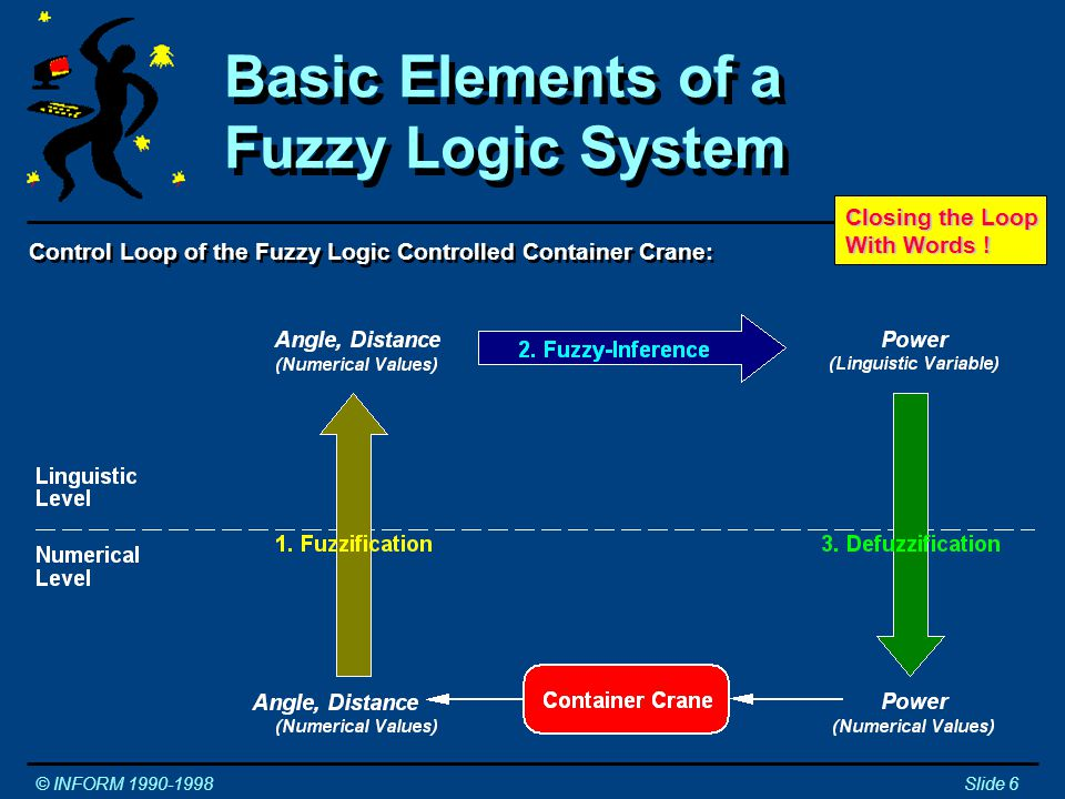 Control Loop of the Fuzzy Logic Controlled Container Crane: Basic Elements of a Fuzzy Logic System © INFORM 1990-1998Slide 6 Closing the Loop With Words !