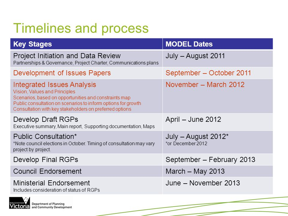 Timelines and process Key StagesMODEL Dates Project Initiation and Data Review Partnerships & Governance, Project Charter, Communications plans July –