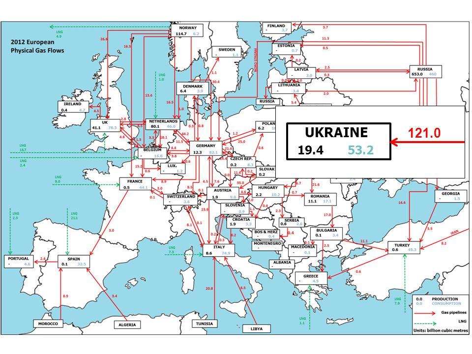 UKRAINE 19.4 53.2 121.0