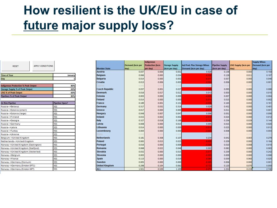 How resilient is the UK/EU in case of future major supply loss