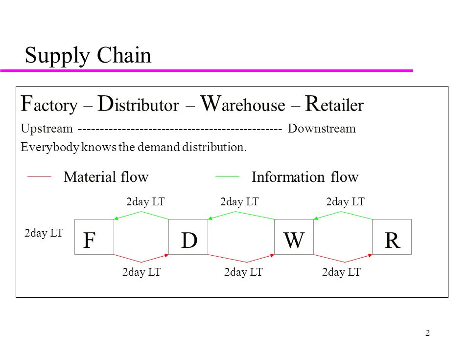 2 Supply Chain F actory – D istributor – W arehouse – R etailer Upstream ----------------------------------------------- Downstream Everybody knows the demand distribution.