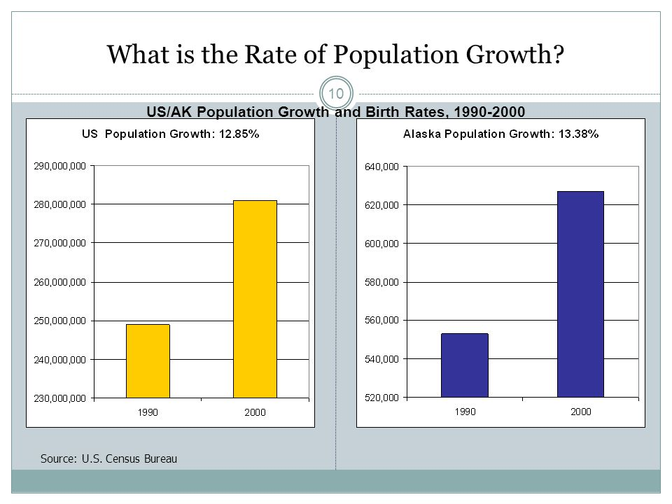 What is the Rate of Population Growth.