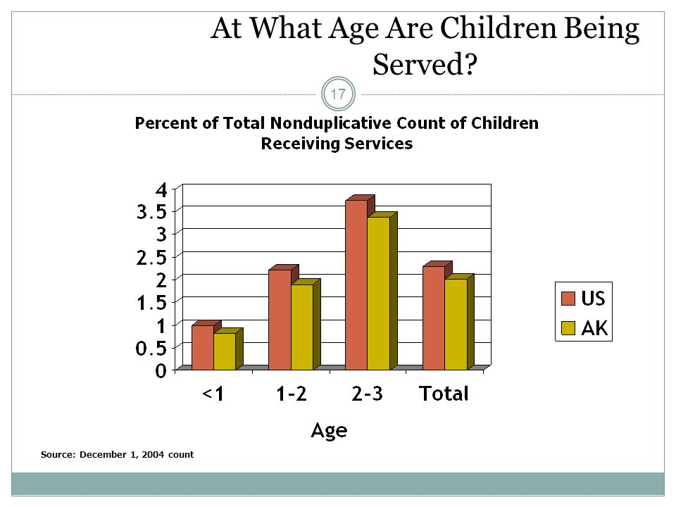 At What Age Are Children Being Served 17 Source: December 1, 2004 count