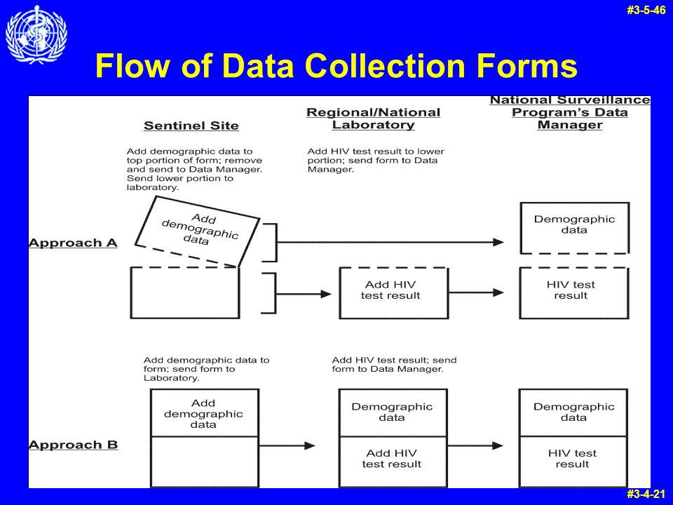 Flow of Data Collection Forms #3-5-46 #3-4-21