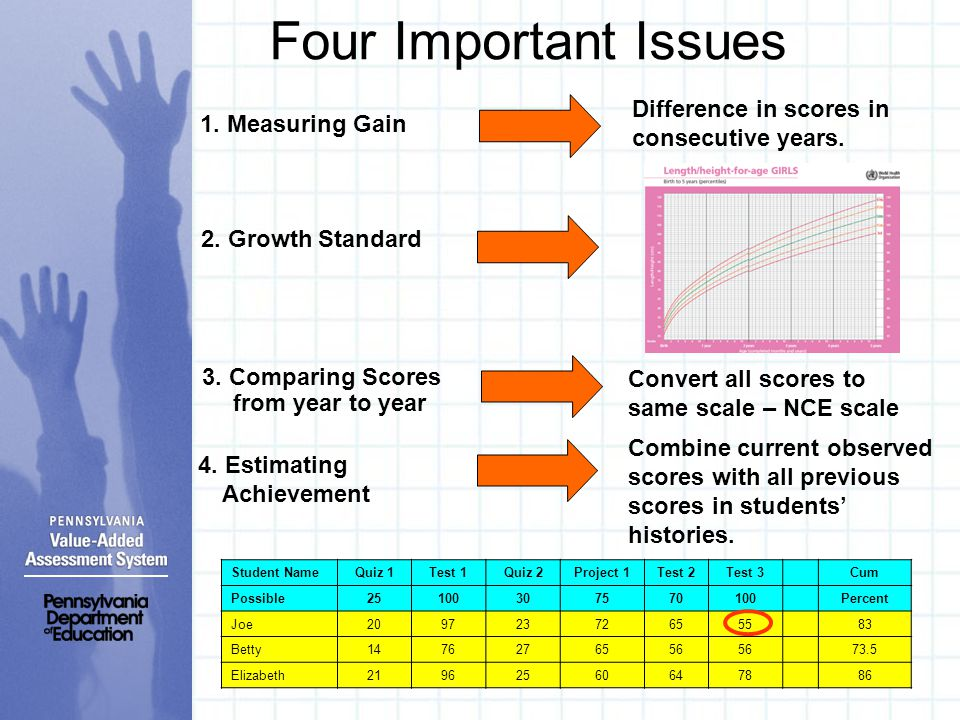 Four Important Issues 1. Measuring Gain 2. Growth Standard 3. Comparing Scores from year to year 4. Estimating Achievement Difference in scores in con