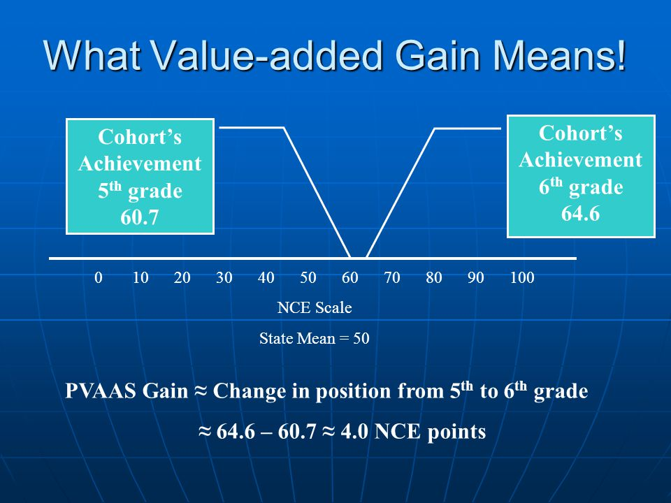 What Value-added Gain Means! 0 10 20 30 40 50 60 70 80 90 100 NCE Scale State Mean = 50 Cohort's Achievement 5 th grade 60.7 Cohort's Achievement 6 th