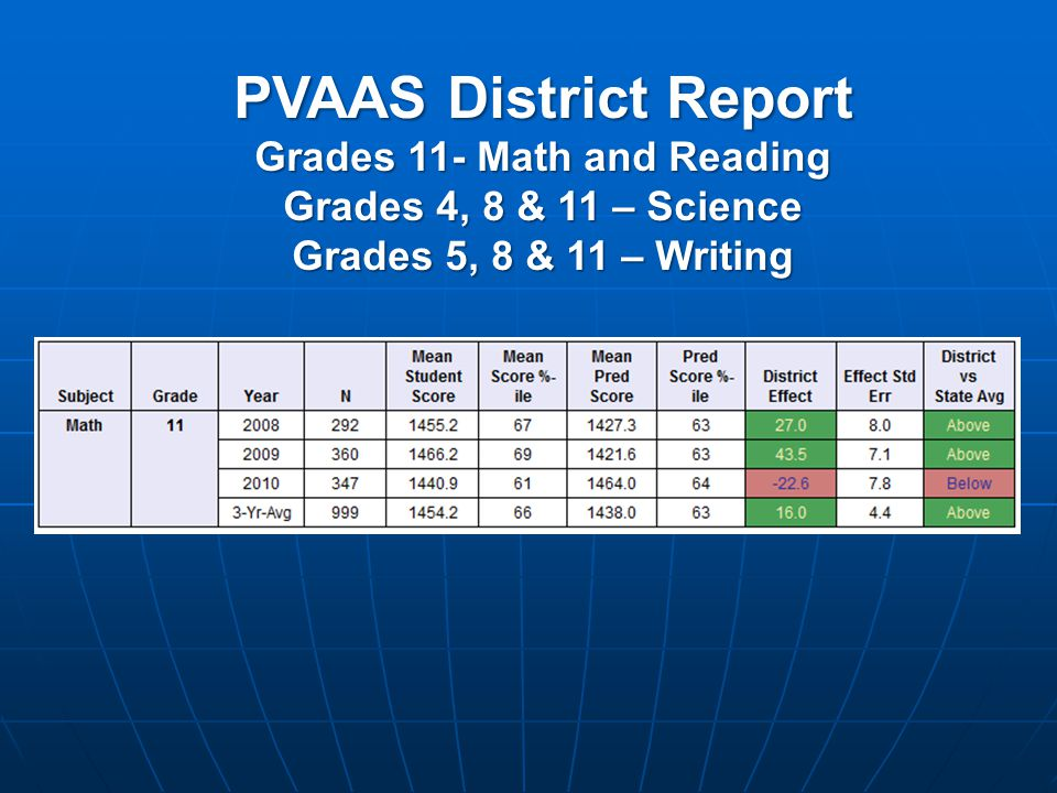 PVAAS District Report Grades 11- Math and Reading Grades 4, 8 & 11 – Science Grades 5, 8 & 11 – Writing