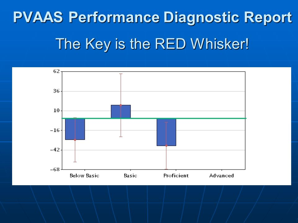 PVAAS Performance Diagnostic Report The Key is the RED Whisker!