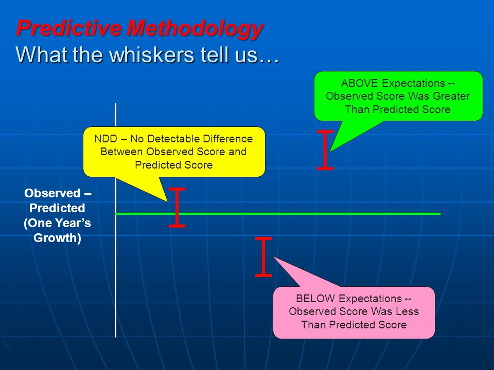 Predictive Methodology What the whiskers tell us… Observed – Predicted (One Year's Growth) NDD – No Detectable Difference Between Observed Score and P