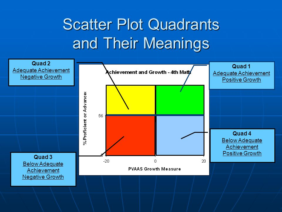 Scatter Plot Quadrants and Their Meanings Quad 1 Adequate Achievement Positive Growth Quad 4 Below Adequate Achievement Positive Growth Quad 2 Adequate Achievement Negative Growth Quad 3 Below Adequate Achievement Negative Growth