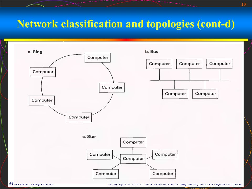 10 McGraw-Hill/Irwin Copyright © 2004, The McGraw-Hill Companies, Inc. All rights reserved. Network classification and topologies (cont-d)