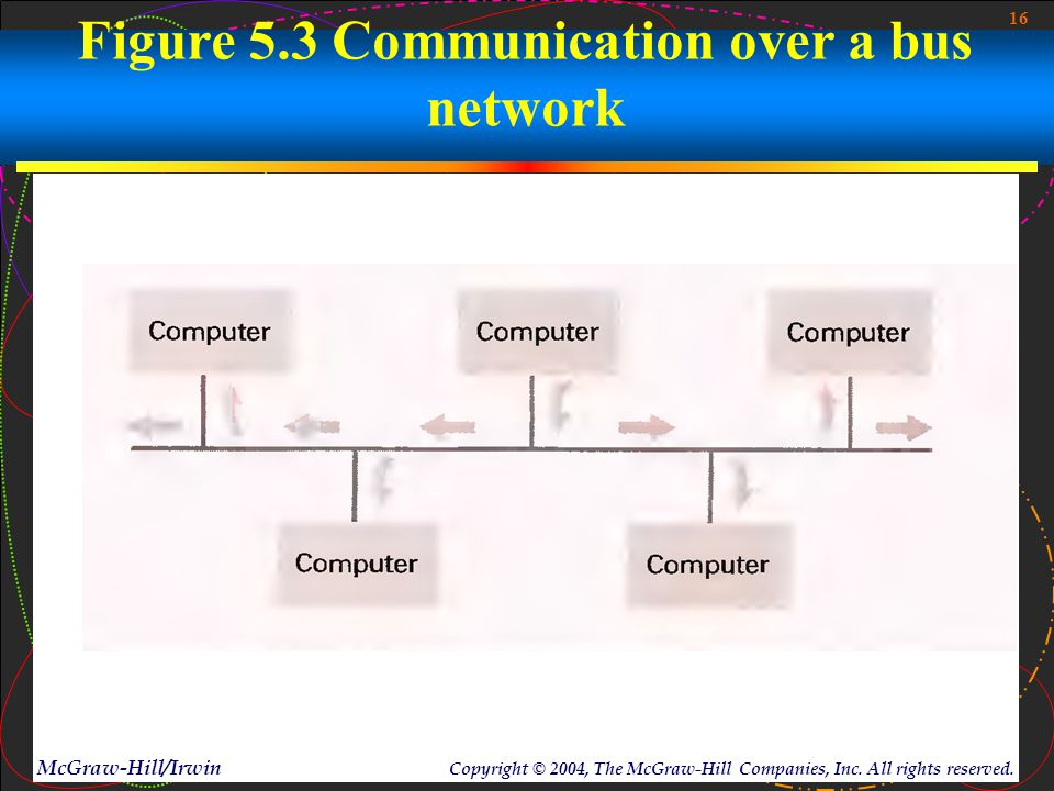 16 McGraw-Hill/Irwin Copyright © 2004, The McGraw-Hill Companies, Inc. All rights reserved. Figure 5.3 Communication over a bus network