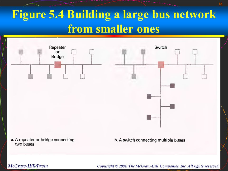 18 McGraw-Hill/Irwin Copyright © 2004, The McGraw-Hill Companies, Inc. All rights reserved. Figure 5.4 Building a large bus network from smaller ones