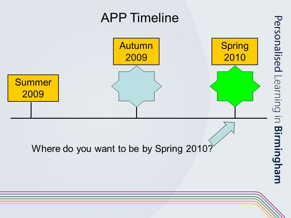 Summer 2009 Spring 2010 APP Timeline Autumn 2009 Where do you want to be by Spring 2010?