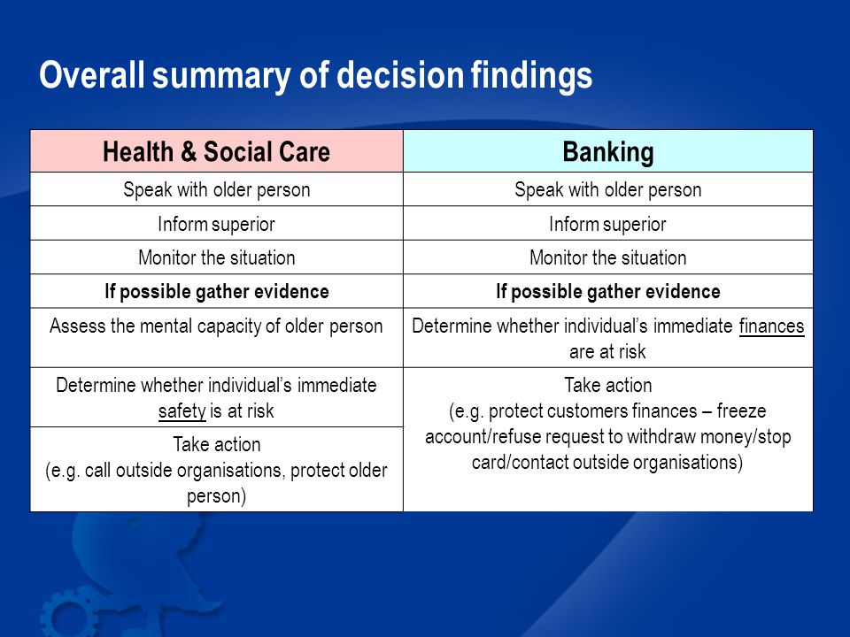 Health & Social CareBanking Speak with older person Inform superior Monitor the situation If possible gather evidence Assess the mental capacity of older personDetermine whether individual's immediate finances are at risk Determine whether individual's immediate safety is at risk Take action (e.g.