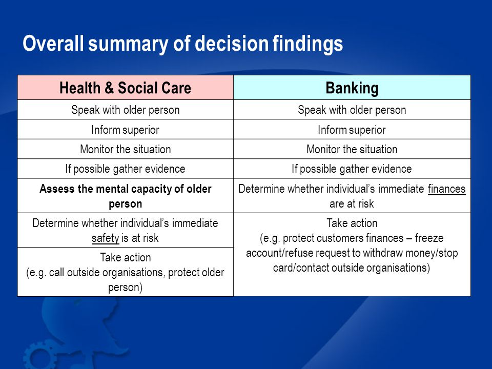 Health & Social CareBanking Speak with older person Inform superior Monitor the situation If possible gather evidence Assess the mental capacity of older person Determine whether individual's immediate finances are at risk Determine whether individual's immediate safety is at risk Take action (e.g.
