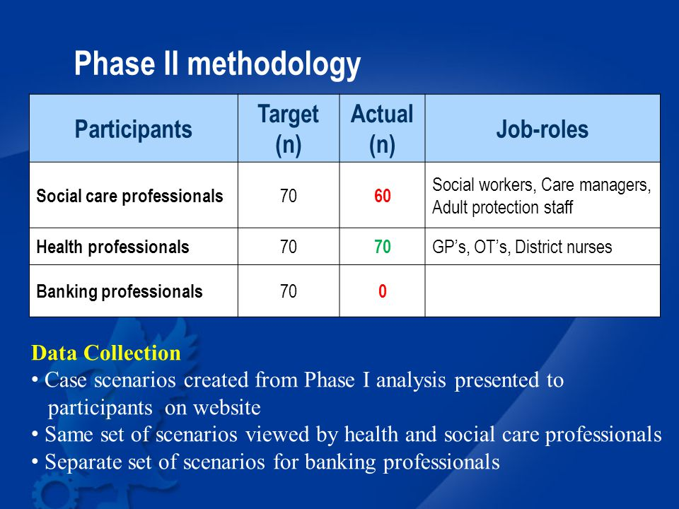 Phase II methodology Participants Target (n) Actual (n) Job-roles Social care professionals 70 60 Social workers, Care managers, Adult protection staff Health professionals 70 GP's, OT's, District nurses Banking professionals 70 0 Data Collection Case scenarios created from Phase I analysis presented to participants on website Same set of scenarios viewed by health and social care professionals Separate set of scenarios for banking professionals