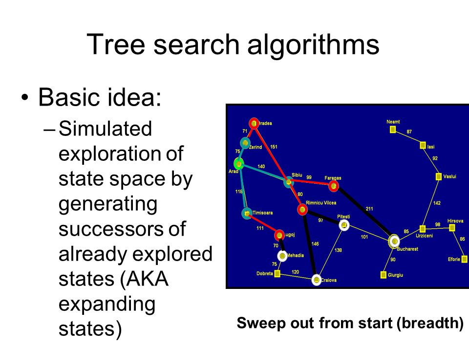 Tree search algorithms Basic idea: –Simulated exploration of state space by generating successors of already explored states (AKA expanding states) Sw