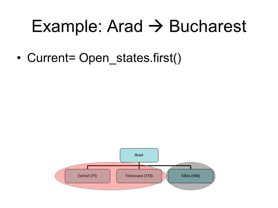 Arad Zerind (75)Timisoara (118)Sibiu (140) Example: Arad  Bucharest Current= Open_states.first()