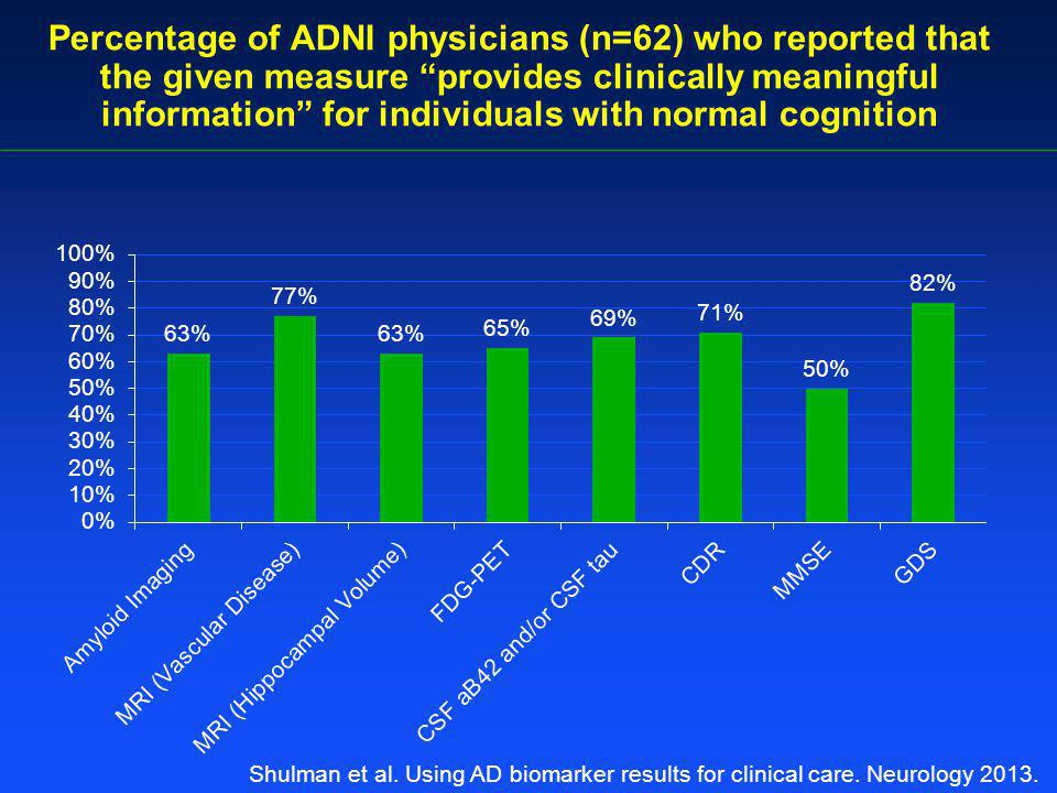 Percentage of ADNI physicians (n=62) who reported that the given measure provides clinically meaningful information for individuals with normal cognition Shulman et al.