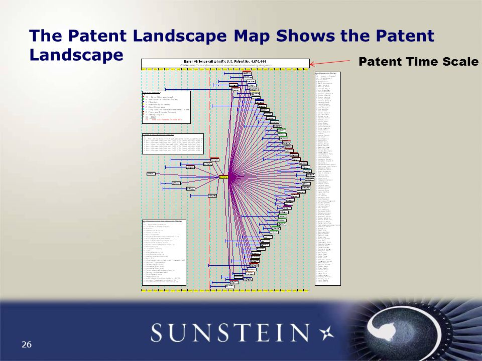 26 The Patent Landscape Map Shows the Patent Landscape Patent Time Scale
