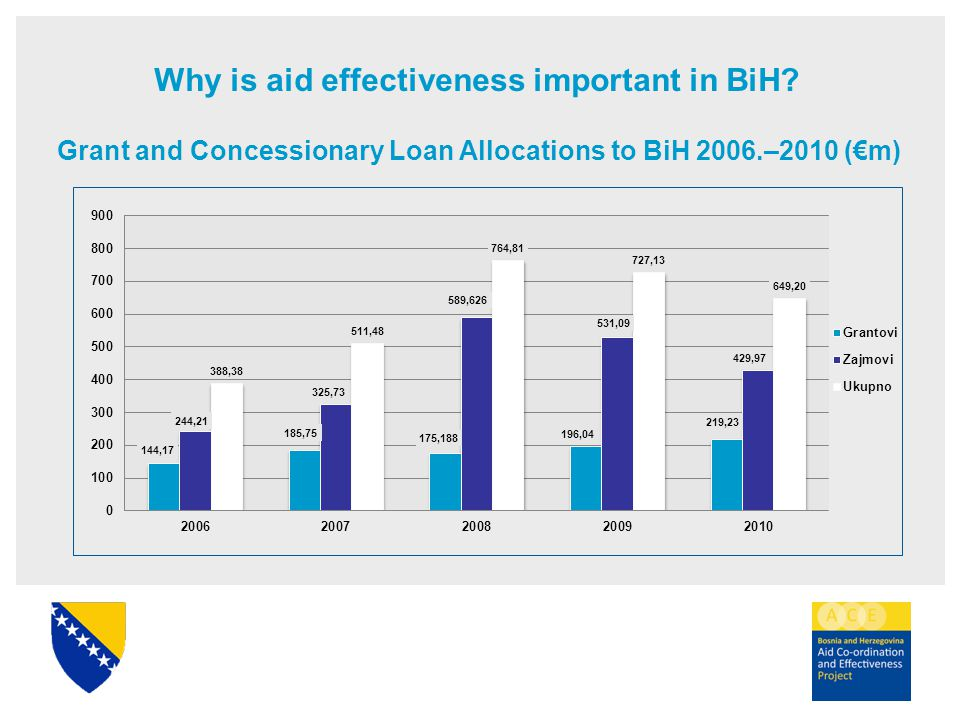 Grant and Concessionary Loan Allocations to BiH 2006.–2010 (€m) Why is aid effectiveness important in BiH