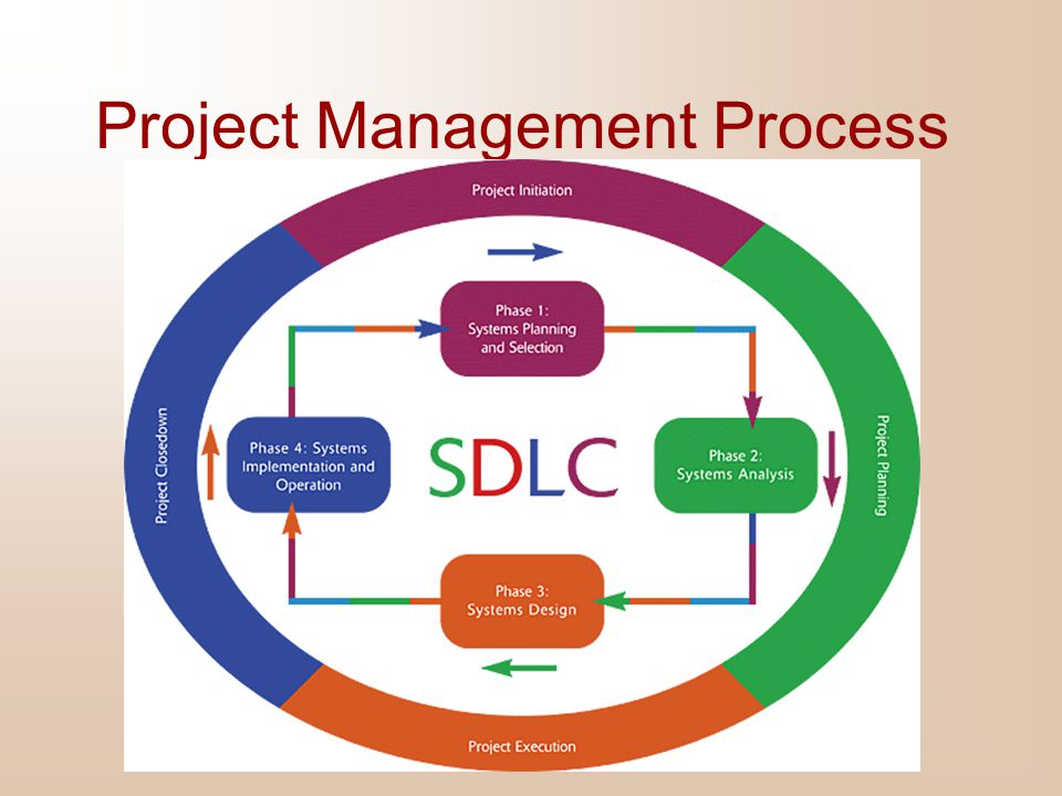 Managing the Information Systems Project Focus of project management To ensure that information system projects meet customer expectations  Delivered in a timely manner  Meet constraints and requirements