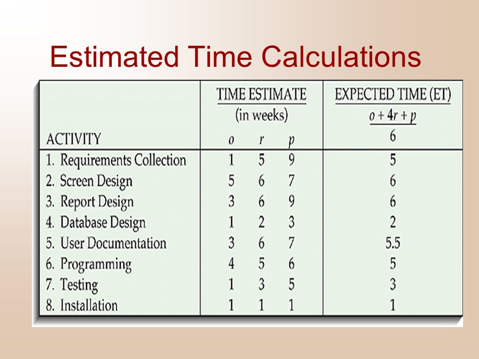 Estimated Time Calculations