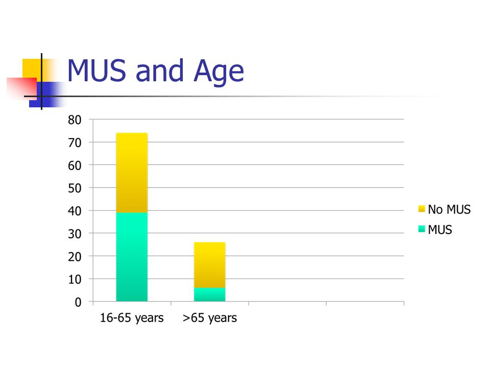 MUS and Age