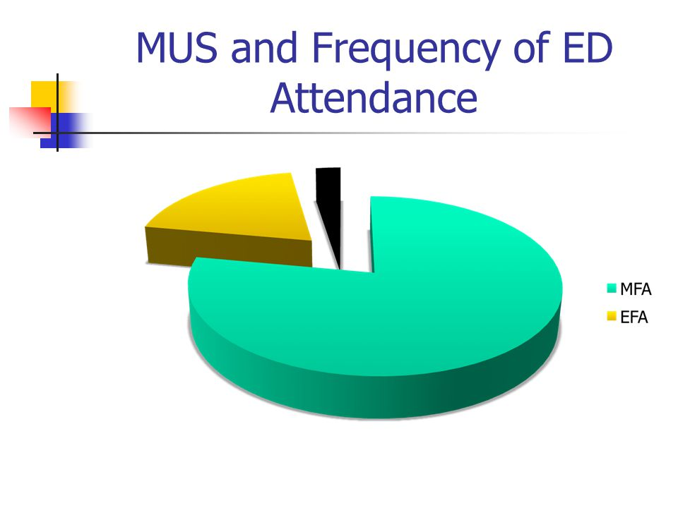 MUS and Frequency of ED Attendance
