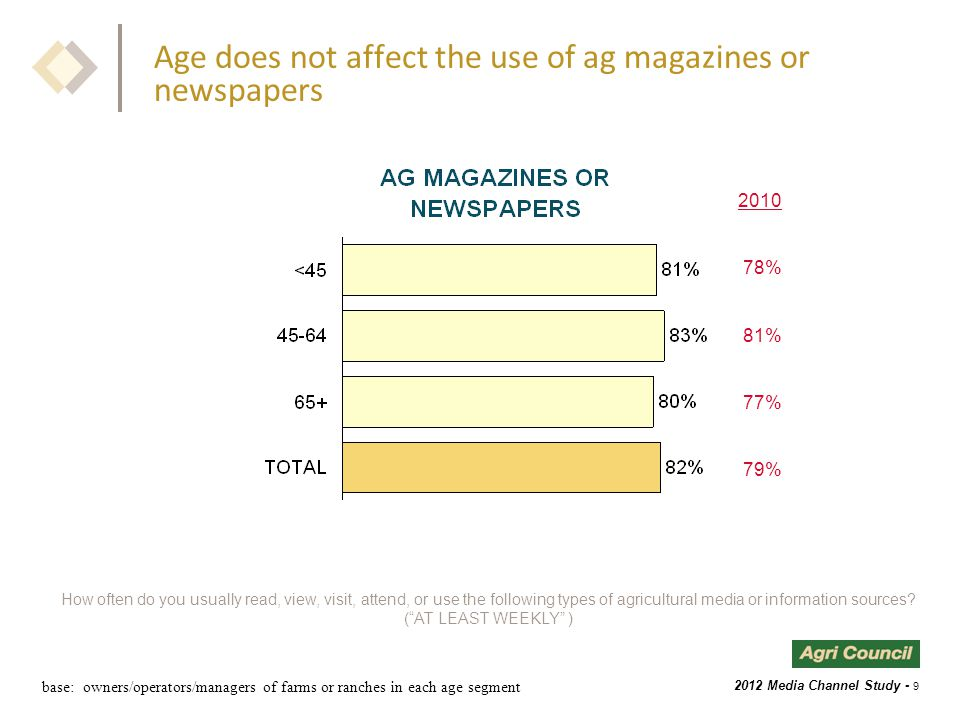 2012 Media Channel Study - 9 Age does not affect the use of ag magazines or newspapers How often do you usually read, view, visit, attend, or use the following types of agricultural media or information sources.