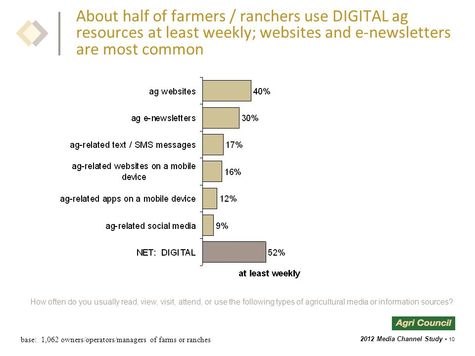 2012 Media Channel Study - 10 About half of farmers / ranchers use DIGITAL ag resources at least weekly; websites and e-newsletters are most common base: 1,062 owners/operators/managers of farms or ranches How often do you usually read, view, visit, attend, or use the following types of agricultural media or information sources