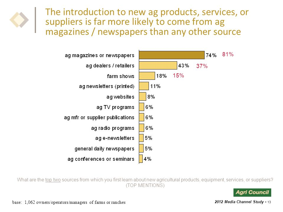 2012 Media Channel Study - 13 The introduction to new ag products, services, or suppliers is far more likely to come from ag magazines / newspapers than any other source What are the top two sources from which you first learn about new agricultural products, equipment, services, or suppliers.