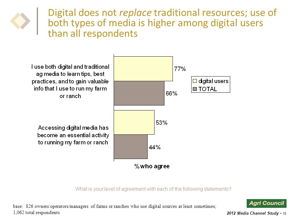 2012 Media Channel Study - 16 Digital does not replace traditional resources; use of both types of media is higher among digital users than all respondents What is your level of agreement with each of the following statements.