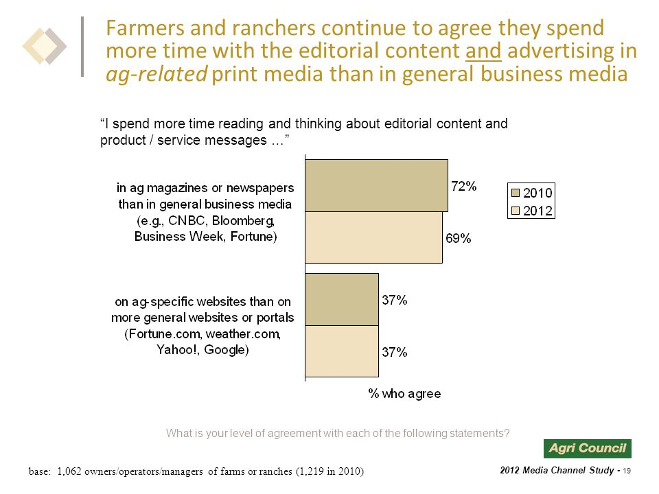 2012 Media Channel Study - 19 Farmers and ranchers continue to agree they spend more time with the editorial content and advertising in ag-related print media than in general business media What is your level of agreement with each of the following statements.