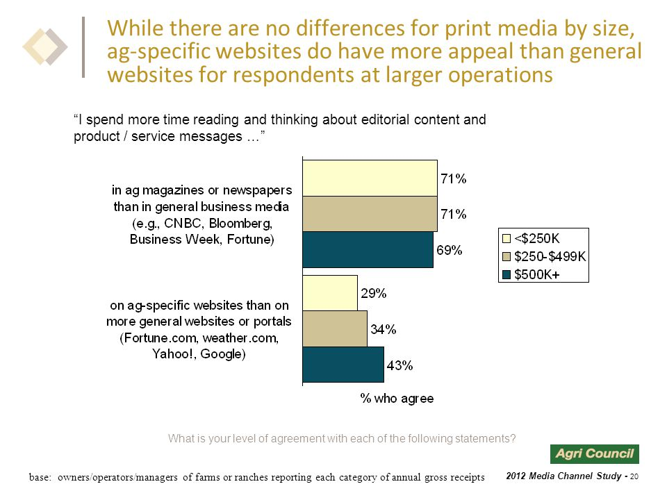 2012 Media Channel Study - 20 While there are no differences for print media by size, ag-specific websites do have more appeal than general websites for respondents at larger operations What is your level of agreement with each of the following statements.