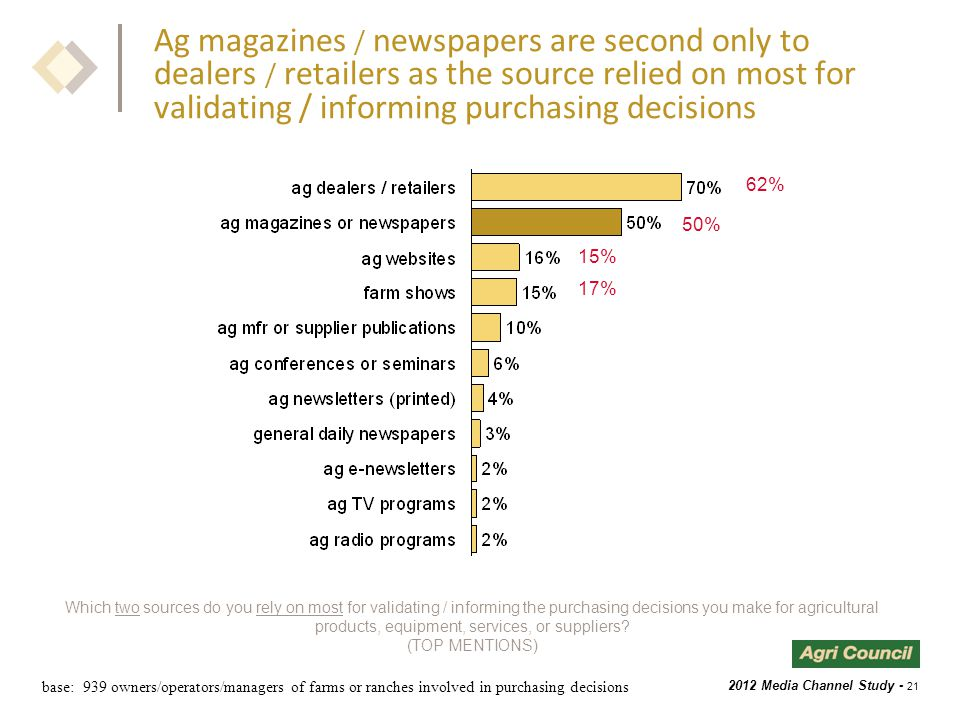 2012 Media Channel Study - 21 Ag magazines / newspapers are second only to dealers / retailers as the source relied on most for validating / informing purchasing decisions Which two sources do you rely on most for validating / informing the purchasing decisions you make for agricultural products, equipment, services, or suppliers.