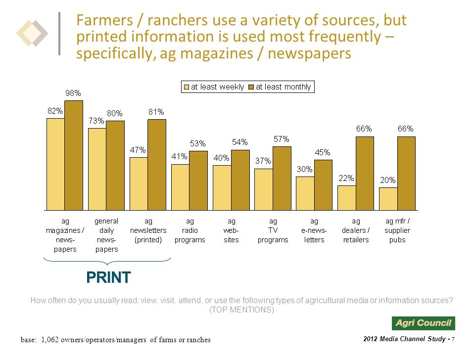 2012 Media Channel Study - 7 Farmers / ranchers use a variety of sources, but printed information is used most frequently – specifically, ag magazines / newspapers base: 1,062 owners/operators/managers of farms or ranches How often do you usually read, view, visit, attend, or use the following types of agricultural media or information sources.