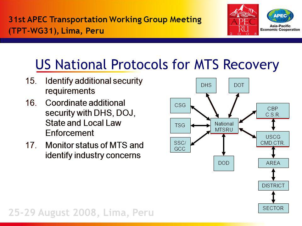 US National Protocols for MTS Recovery 25-29 August 2008, Lima, Peru 31st APEC Transportation Working Group Meeting (TPT-WG31), Lima, Peru DHSDOT DOD DHSDOT National MTSRU CBP C.S.R.